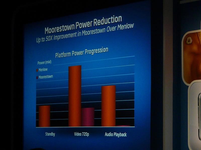 Moorestownはアイドル省電力がMenlowの1/50以下に。動作時も低く抑えられている