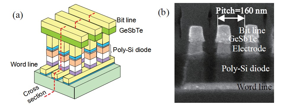 開発した相変化型メモリセルの構造(a)と断面写真(b)。(a)の赤い点線で切断した断面が(b)である