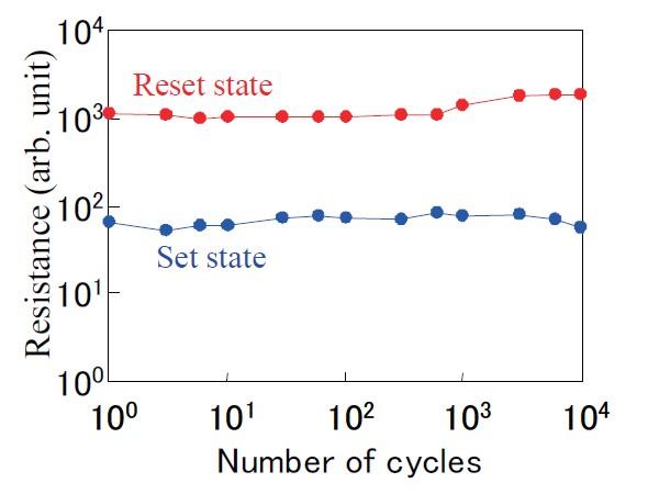 試作したメモリセルの書き換え寿命特性。1万回の書き換えを繰り返しても、目立った劣化はみられない