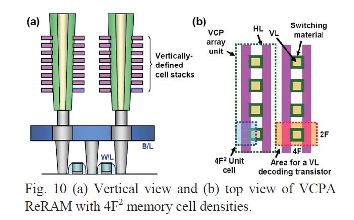 考案したメモリセルの断面図と上面図。柱状の電極表面に金属酸化物を形成し、その周囲を対向電極層で囲む。対向電極層を積層することで記憶容量を増やす