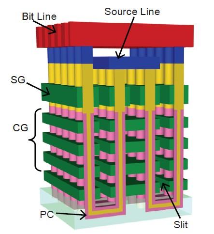 東芝が考案した3次元構造のNANDフラッシュメモリセルアレイ。図中のSGは選択ゲート、CGは制御ゲート、PCはパイプ接続のこと。記憶方式はフローティングゲートではなく、電荷捕獲方式。この図には書いていないが、柱状シリコンの表面に酸化膜/窒化膜/酸化膜の3層構造を形成する