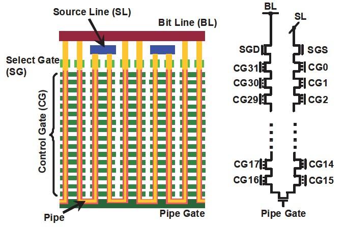 メモリセルアレイの断面図と、対応する回路図