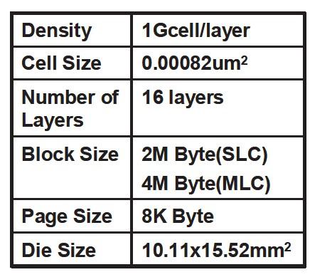 試作チップの主な仕様。VLSI Circuitsでの発表から