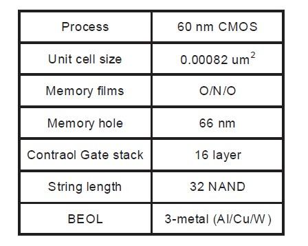 試作チップの主な仕様(続き)。VLSI Technologyでの発表から
