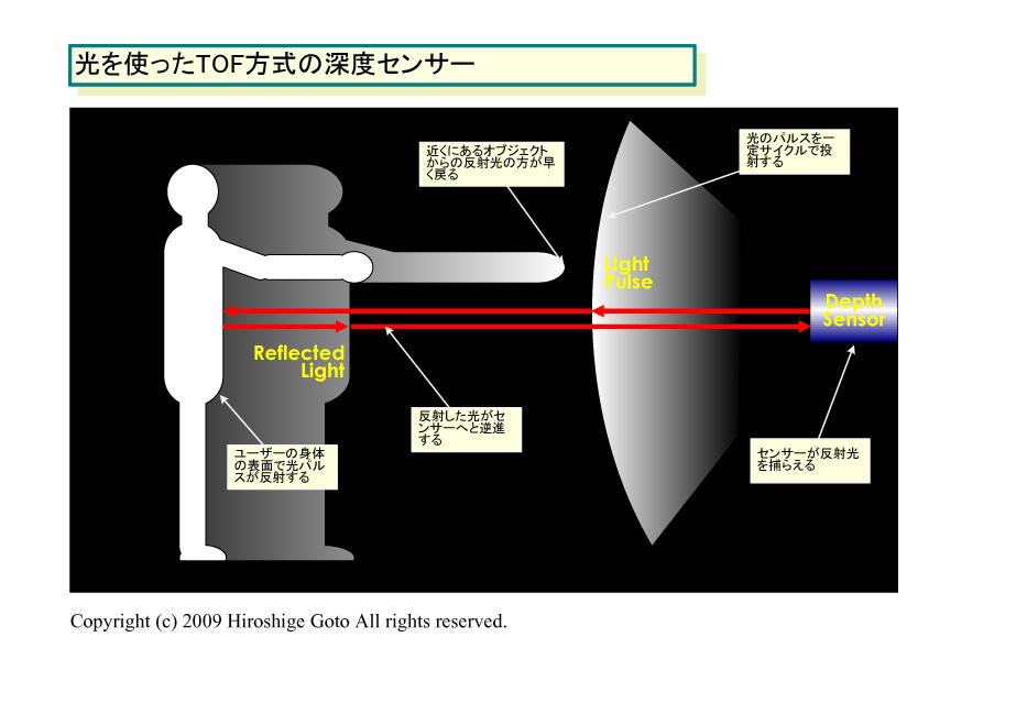 光を使うTOF方式の深度センサー