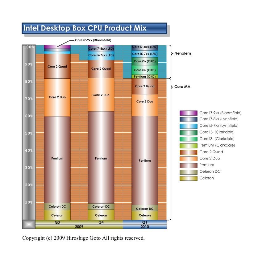 CPUアーキテクチャ別の生産比率