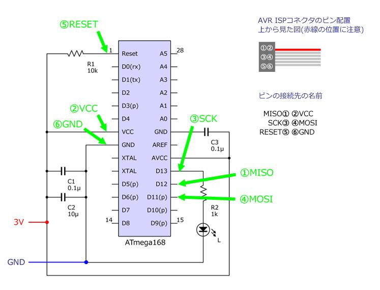 AVRISP mkIIから出ているケーブルの先には6ピンのコネクタ(メス)がついています。これをATmega168に接続します(緑の矢印を参照)。コネクタから線を6本引き出す必要があります。2×3のピンヘッダにビニール線をハンダ付けしてしまうのが早いでしょう