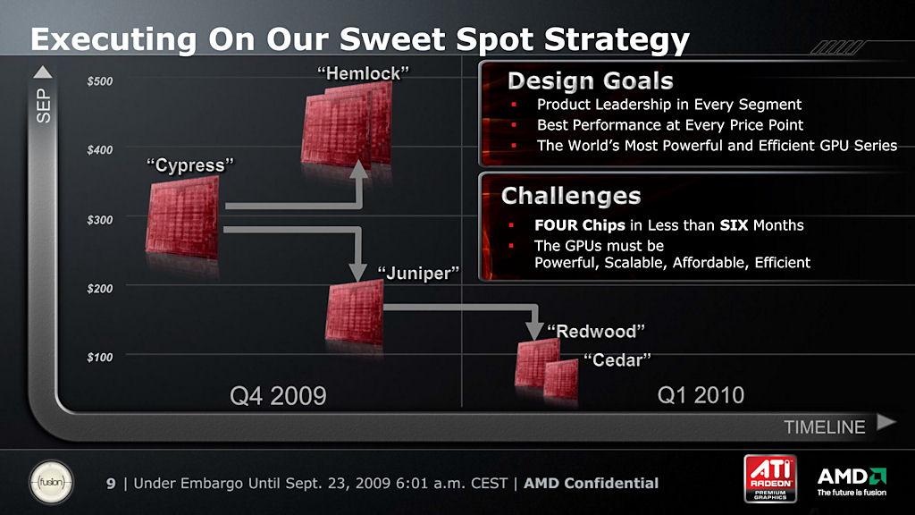 【図1】Radeon HD 5000シリーズにおけるSweetSpot戦略。今回の「Cypress」をベースにマルチGPUの「Hemlock」、廉価モデルの「Juniper」の年内投入が示されている