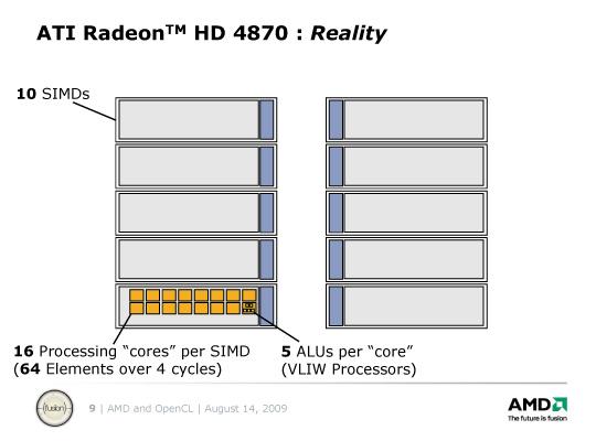 Radeon HD 4870のSIMDコア