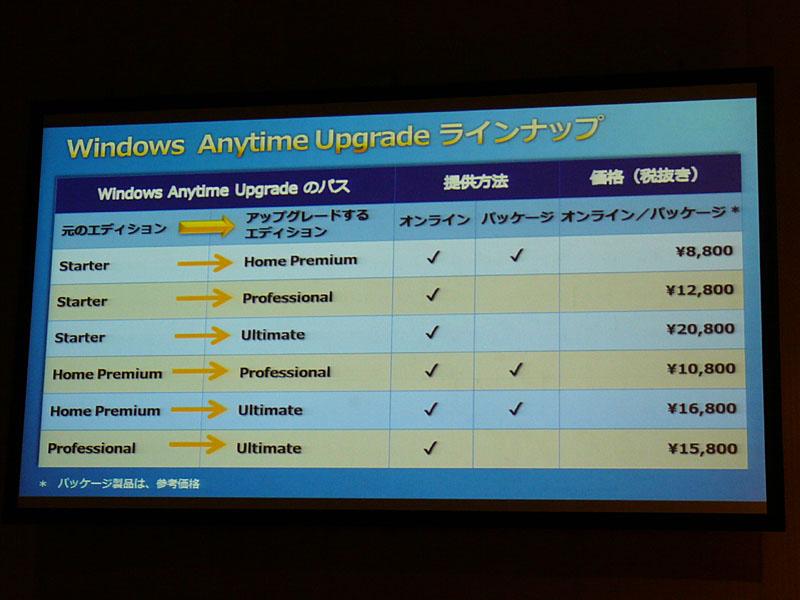 Windows Anytime Upgradeの料金体系