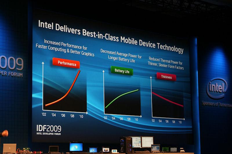 Intelはこれまでもモバイル向けプロセッサで高性能、長時間駆動、薄さの背反する3つを実現してきた