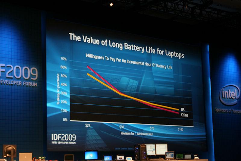 どこの市場でも、よりバッテリが持つノートPCにユーザーは投資して良いと思っているというデータが出ている
