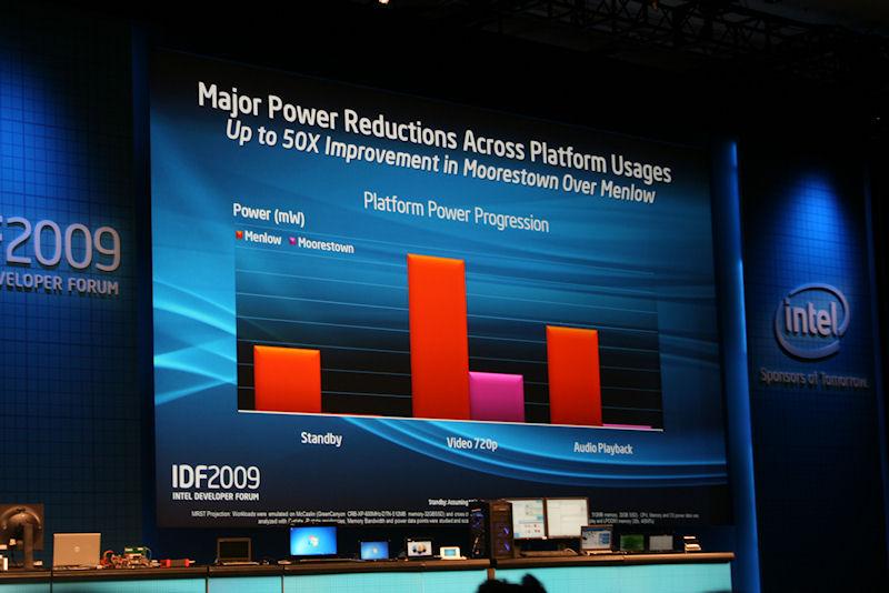 MoorestownはMenlowに比べて50倍も消費電力を削減できている