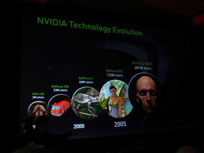 NVIDIA GPUの進化の歴史