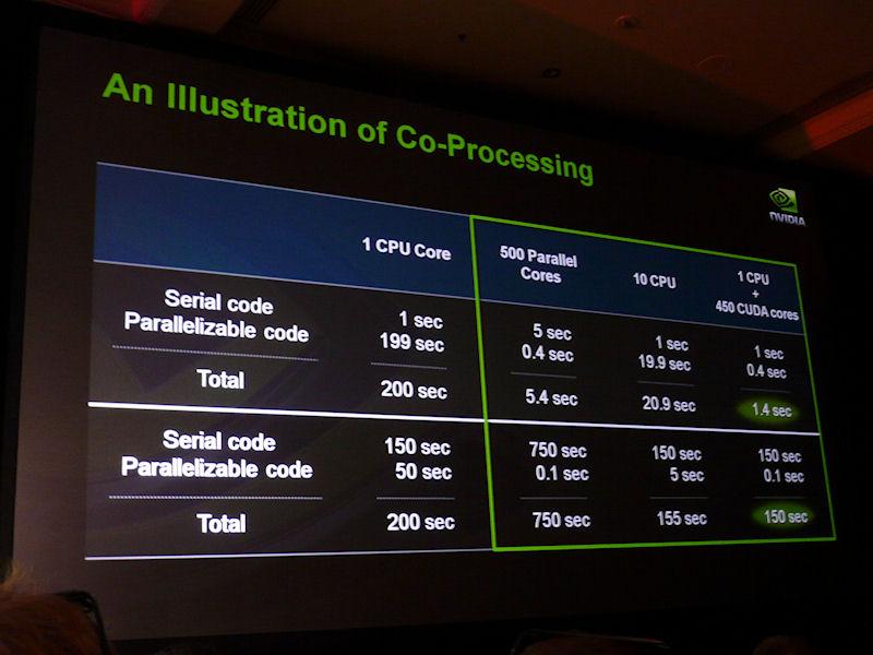 CUDAの基本思想はCPUとGPUのコプロセッシング