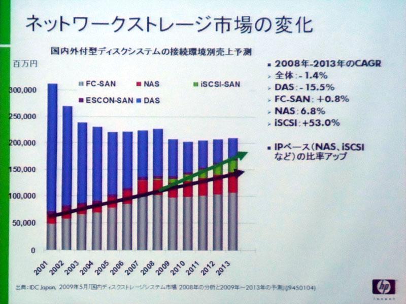 エンタープライズ向けのストレージ分野(SAN)でも、より高い伸びが期待されているのは銅線を用いるiSCSIだ(出典:IDC Japan)