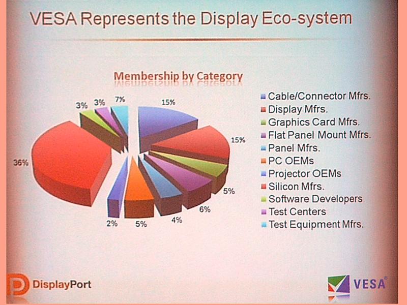 VESAに参加しているメンバーの内訳