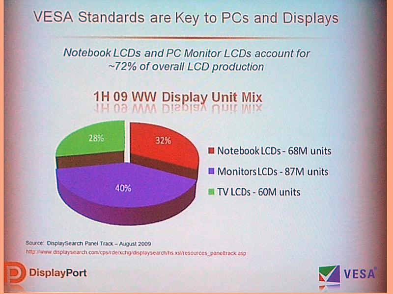 VESA規格を採用したLCDは多数半数を占める
