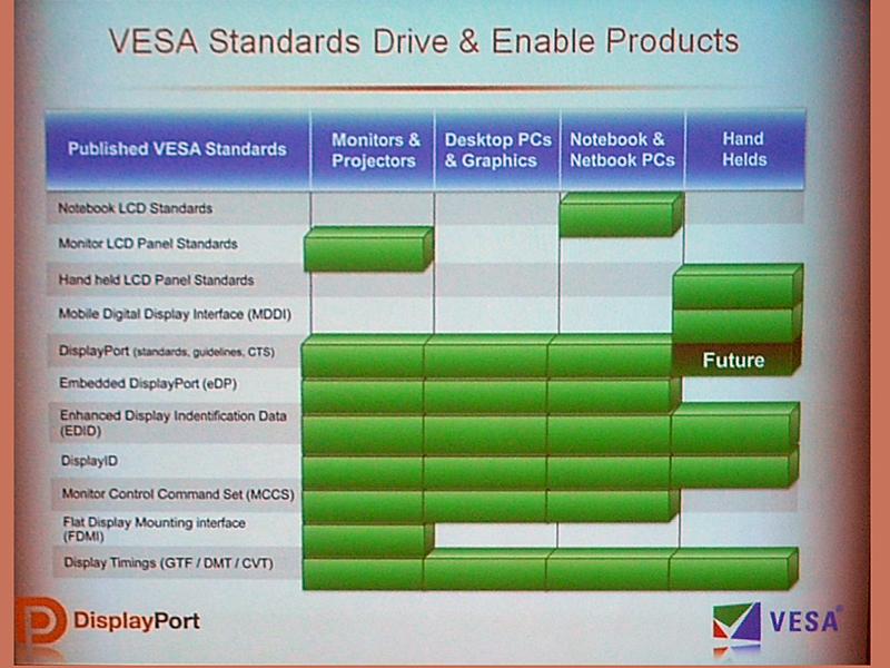 VESA規格で策定され、カバーできている機器の範囲