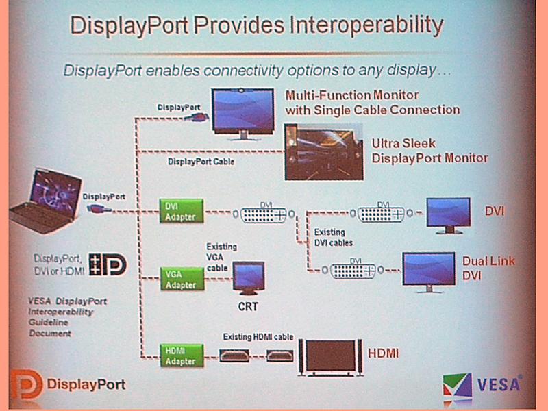 DVIやアナログVGA、HDMIに変換して出力できる機能