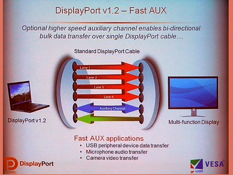 AUXチャネルによる双方向データ通信