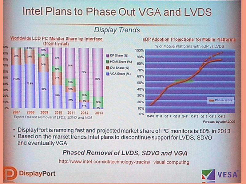 IntelのDisplayPortへの移行プラン