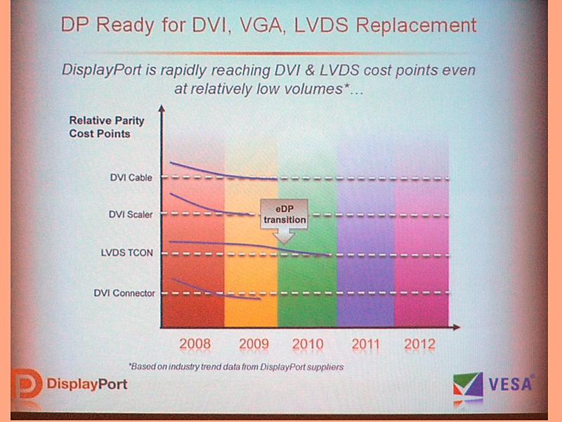 DisplayPort関連部品と、LVDS TCON/DVIケーブル、スケーラー、コネクタとの価格比較