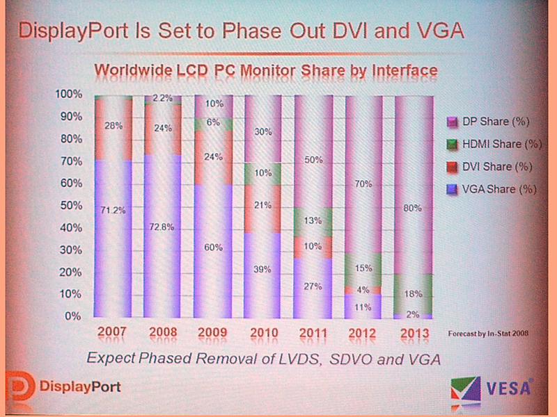 液晶ディスプレイに搭載されているインターフェイスの推移。2013年で80%を目指す