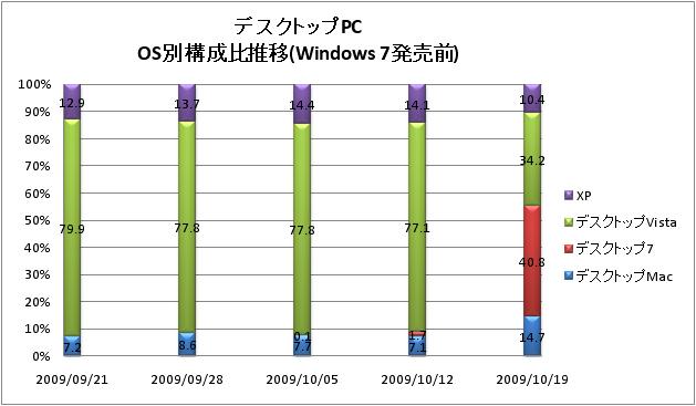 Windows 7発売前後のデスクトップPCのOS別構成比推移