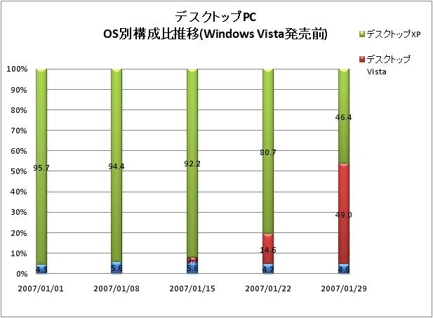 Windows Vista発売前後のデスクトップPCのOS別構成比推移