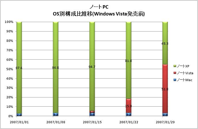 Windows Vista発売前後のノートPCのOS別構成比推移