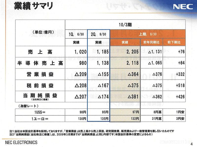 2009年度(2010年3月期)中間決算の概要
