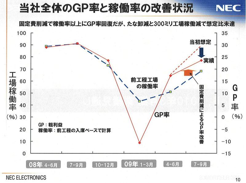 粗利益率(GP)の推移と製造ライン(前工程)の稼働率推移