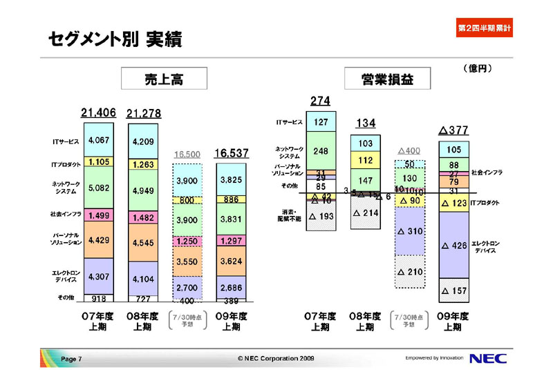 セグメント別の概要。一番右のグラフを見るとエレクトロンデバイス事業が重荷になっていることがわかる
