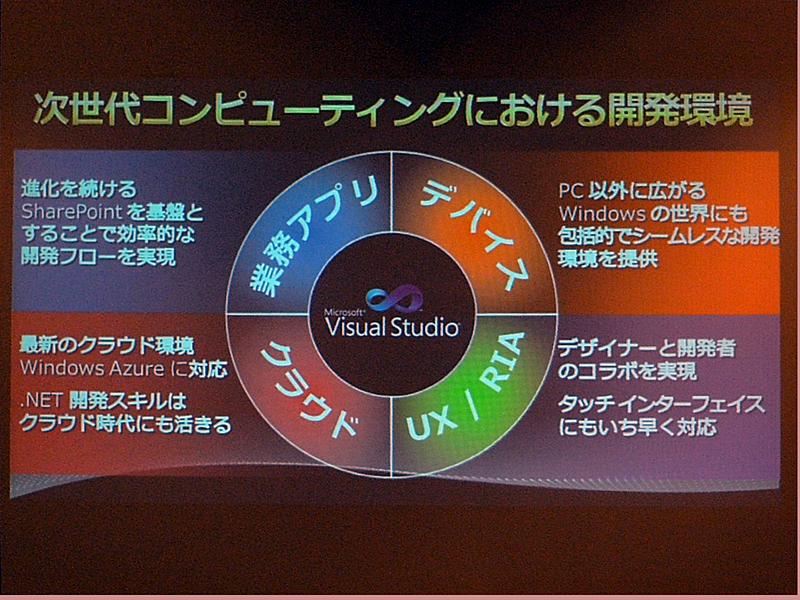Visual Studio 2010によって実現する開発環境