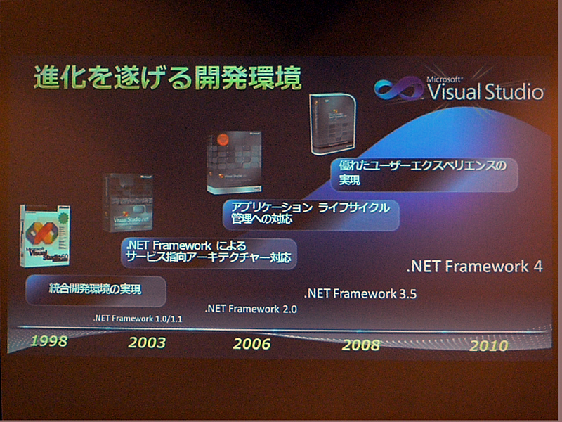 Visual Studioの進化