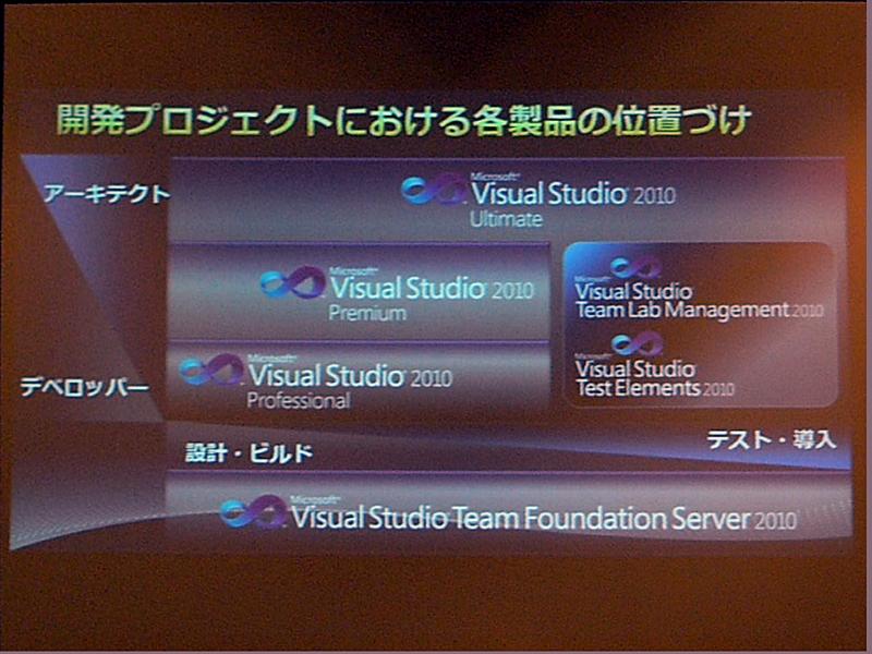 Visual Studio 2010の構成