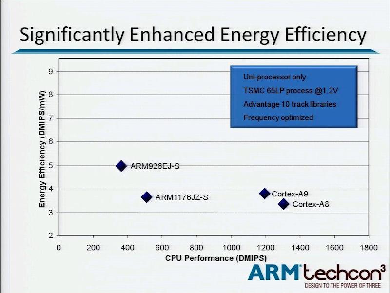 消費電力当たりの演算性能(DMIPS/mW)と演算性能(DMIPS)。従来のアプリケーションプロセッサ(ARM1176およびARM926)の方が最新のアプリケーション・プロセッサ(Cortex-A8およびCortex-A9)よりもDMIPS/mWが高い。2009年10月に米国で開催されたARM techcon3の講演スライドから引用した