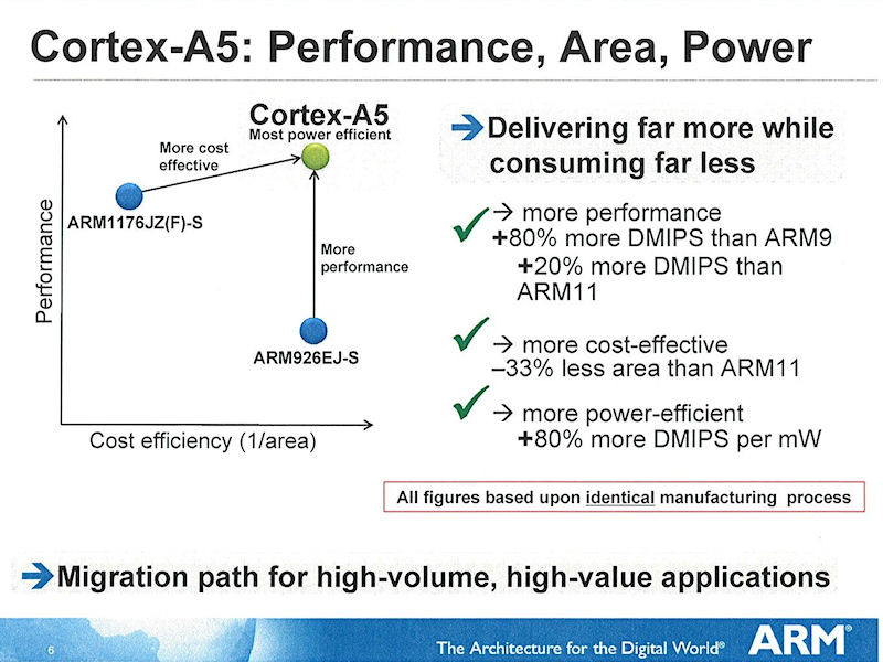 Cortex-A5とARM1176、ARM926の比較。この比較は同じ製造プロセスによるものだと口頭でショーン氏による説明があった