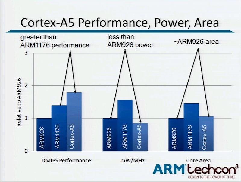 Cortex-A5とARM1176、ARM926の比較。ARM techcon3の講演スライドから引用した