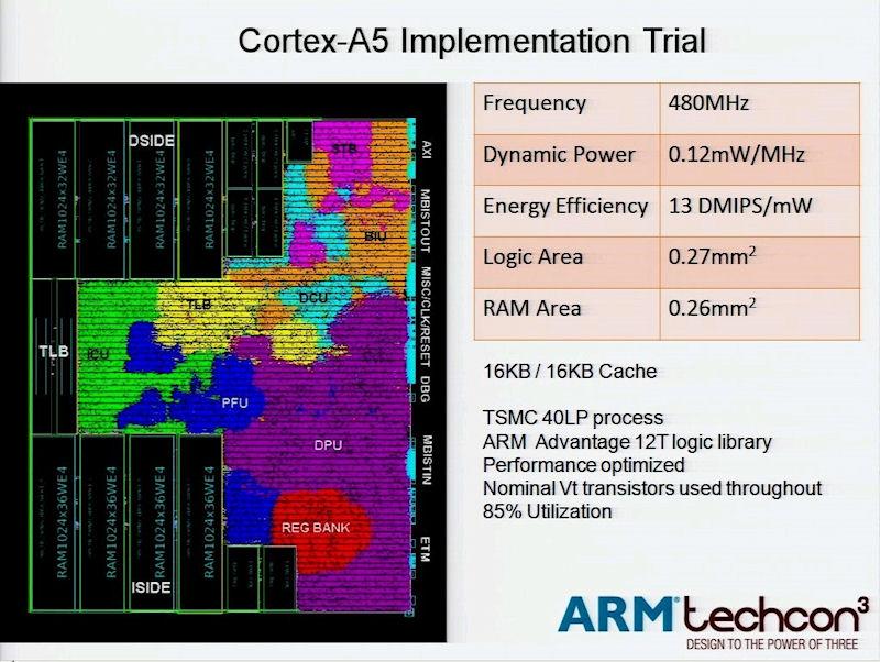 TSMCの40nm LPプロセスによるCortex-A5コア(16KB/16KBキャッシュあり)の試作結果。動作周波数は485MHz