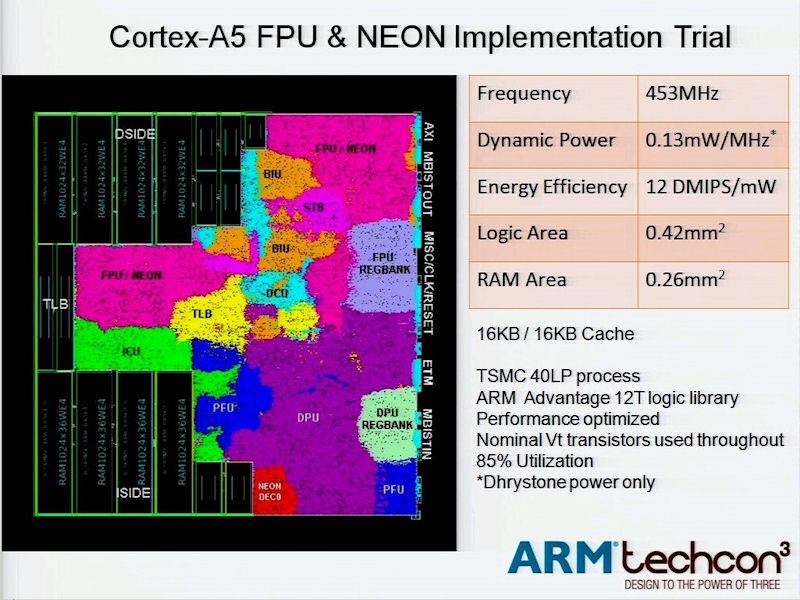 こちらはオプションのマルチメディアエンジン「NEON」と浮動小数点演算ユニット(FPU)を加えている。動作周波数は453MHz
