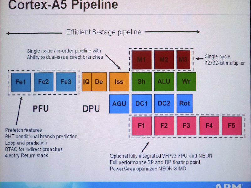 Cortex-A5コアのパイプライン