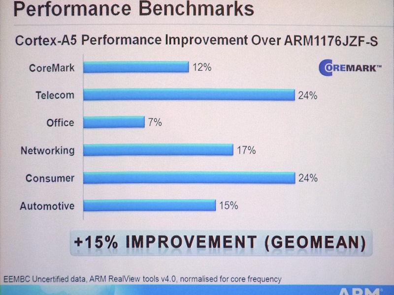 ARM1176とCortex-A5のベンチマーク結果。ARM1176を基準に、Cortex-A5でベンチマーク値が向上した割合を示した