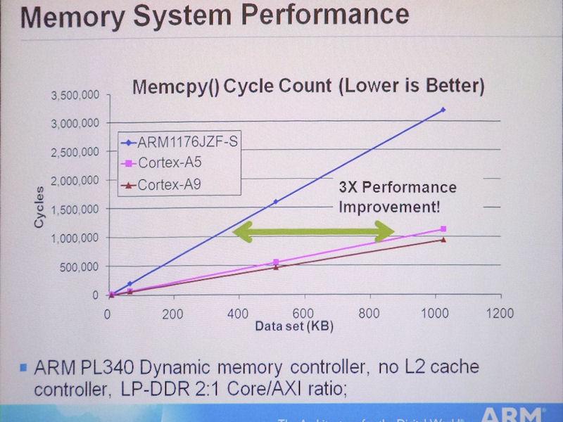 ARM1176とCortex-A5、Cortex-A9のメモリアクセス性能。縦軸はサイクル数。サイクル数が低いほどメモリアクセス性能が高い