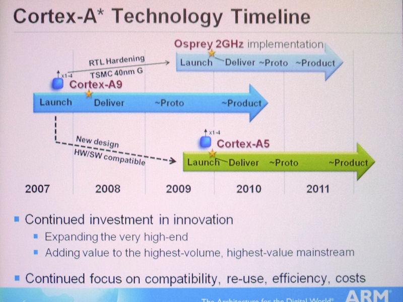 Cortex-A5コアとCortex-A9コアの開発スケジュール。右上に「Osprey(オズプレイ)」とあるのはCortex-A9のデュアルコア・ハードマクロ版