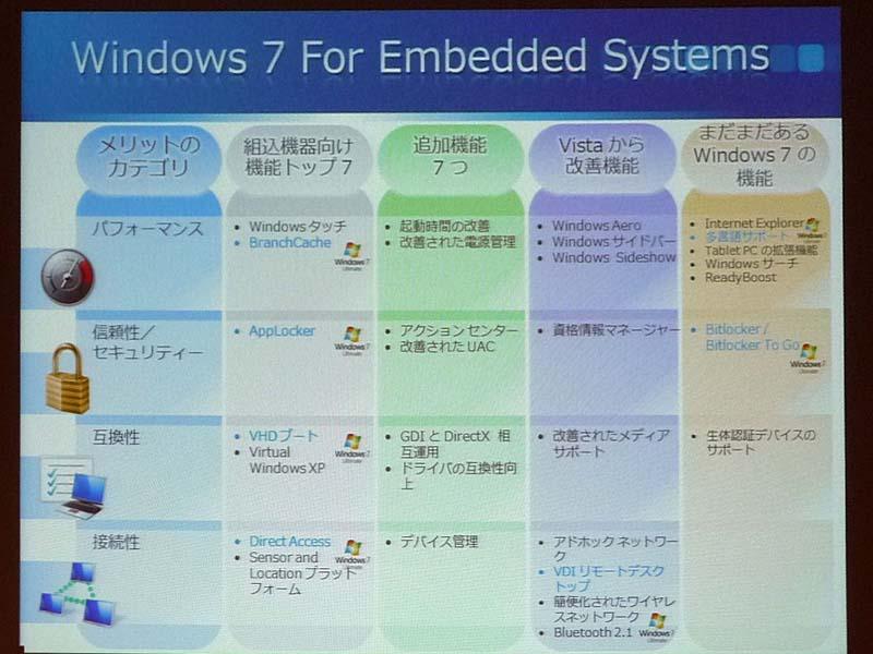 Windows 7 for Embedded Systemsの概要。青字部分はWindows 7 Ultimateのみの機能