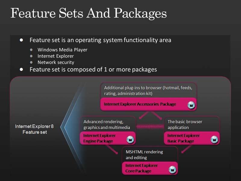 機能セットの例。例えば「Internet Explorer 8」はアクセサリやエンジン、コアなどのパッケージで構成される。2008年10月にMicrosoftが開催したPDC2008の講演スライドから