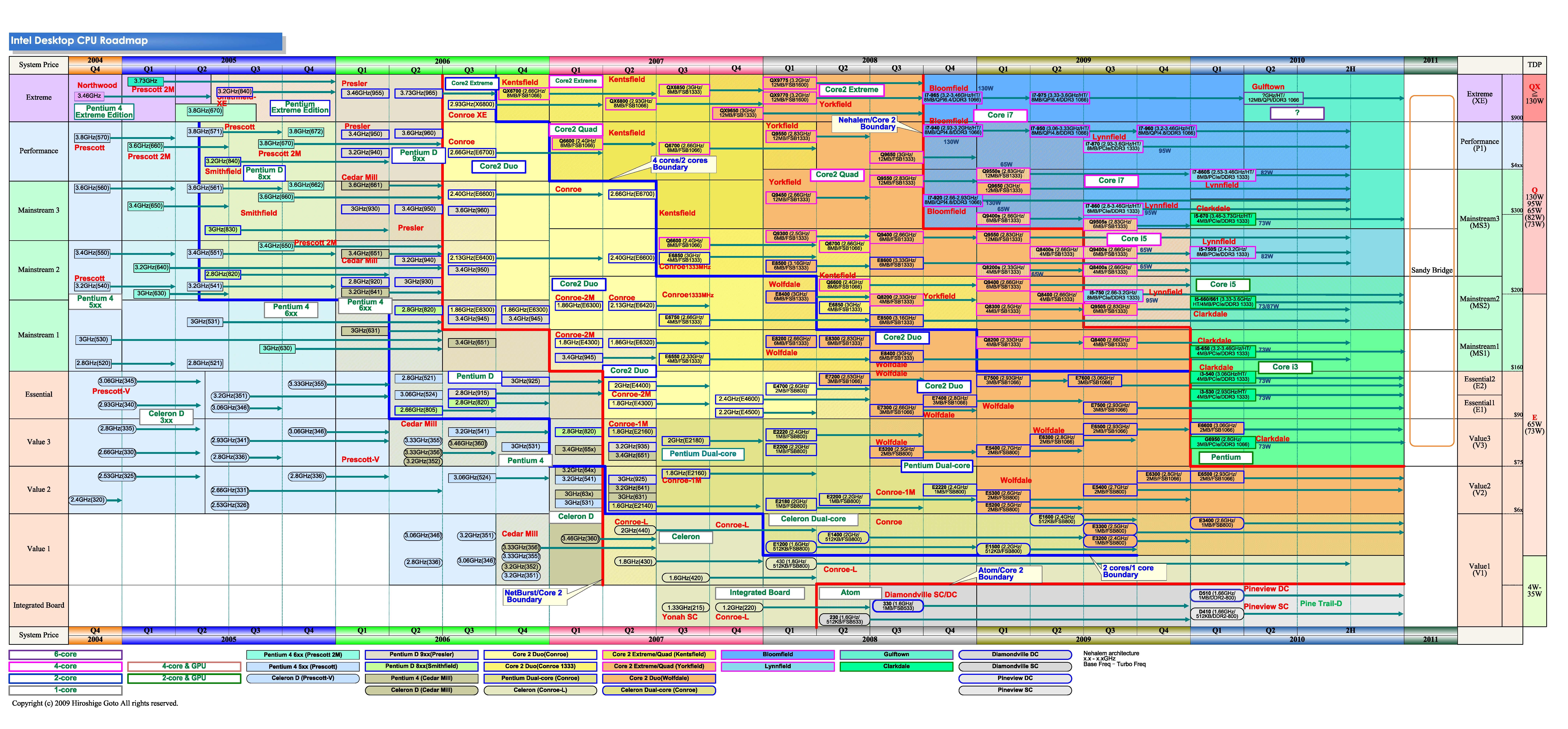 デスクトップCPUのロードマップ