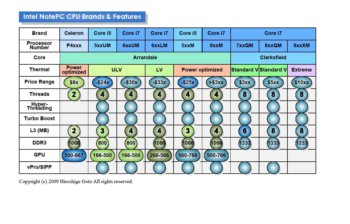 モバイル向けCPUの機能とブランド